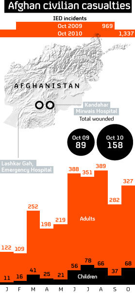 Civilian deaths in Afghanistan.
