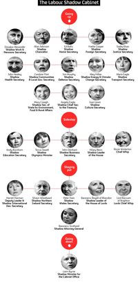 The Labour Shadow Cabinet