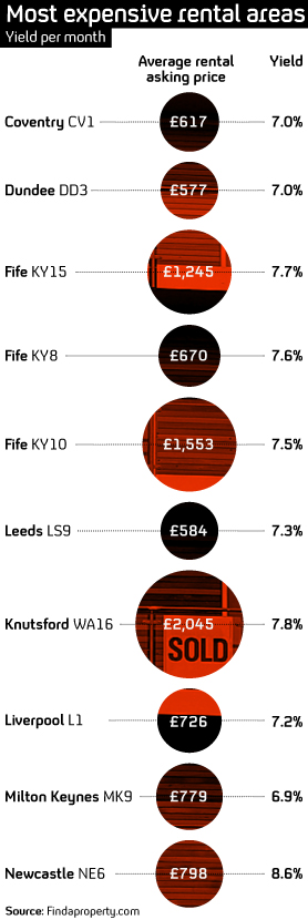 Most expensive rental areas in the UK