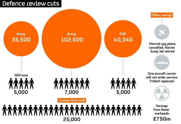 Defence cuts in numbers