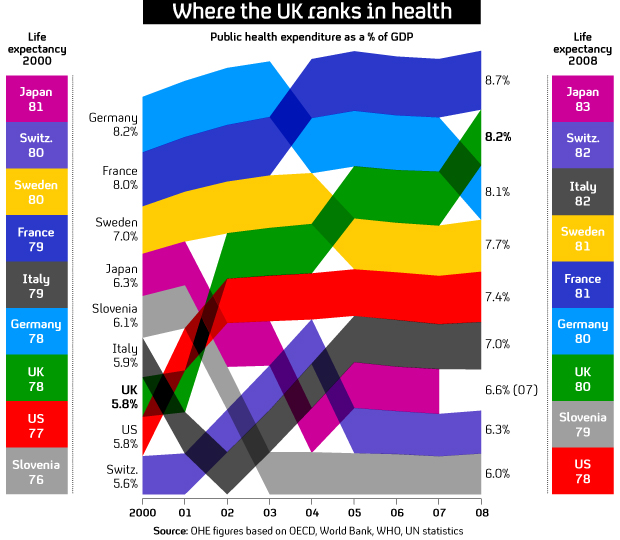 The NHS, expenditure and life expectancy - UK v Europe